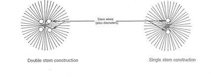 stem construction image
